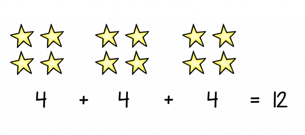 3 x 4 shown as repeated addition