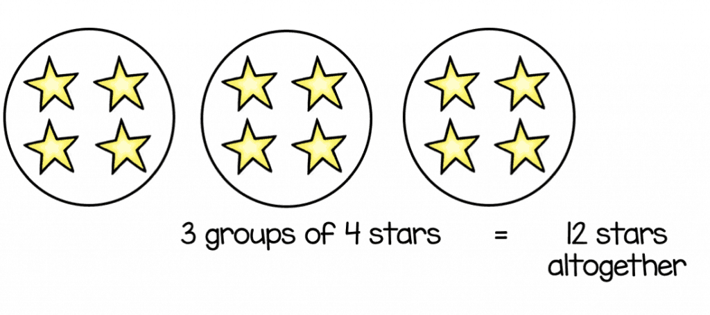 3 x 4 shown as equal groups multiplication