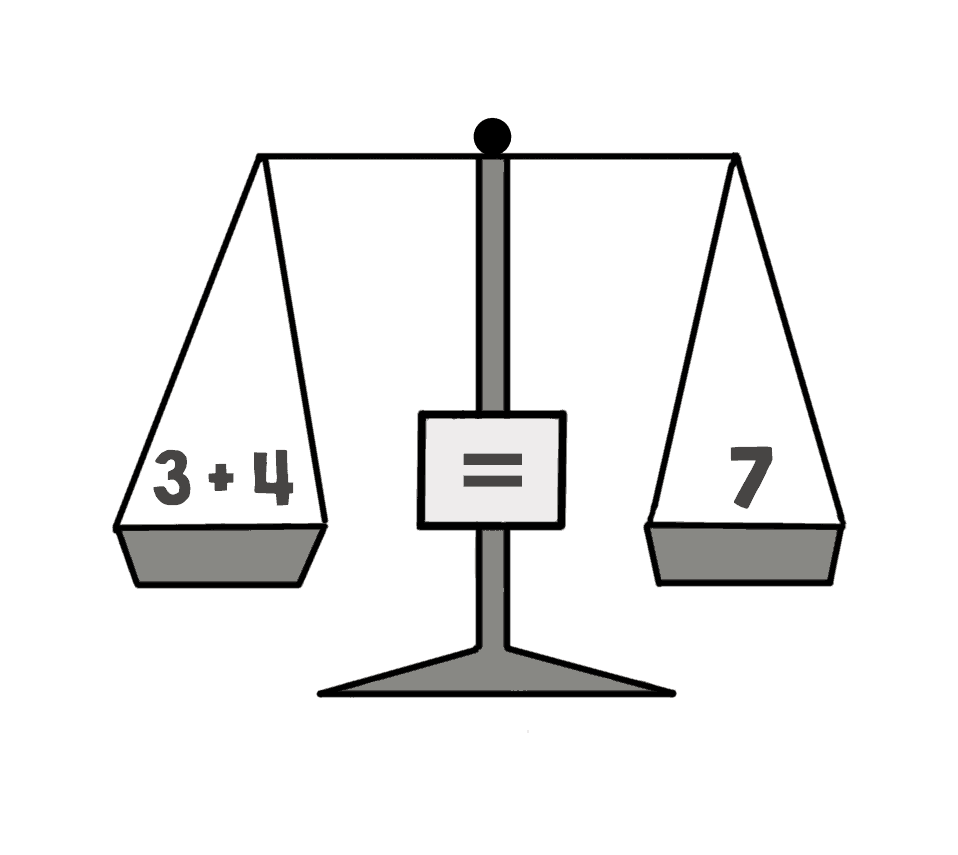 balanced weighing scales with the equals sign in the centre, 7 on one side and 3+4 on the other side.