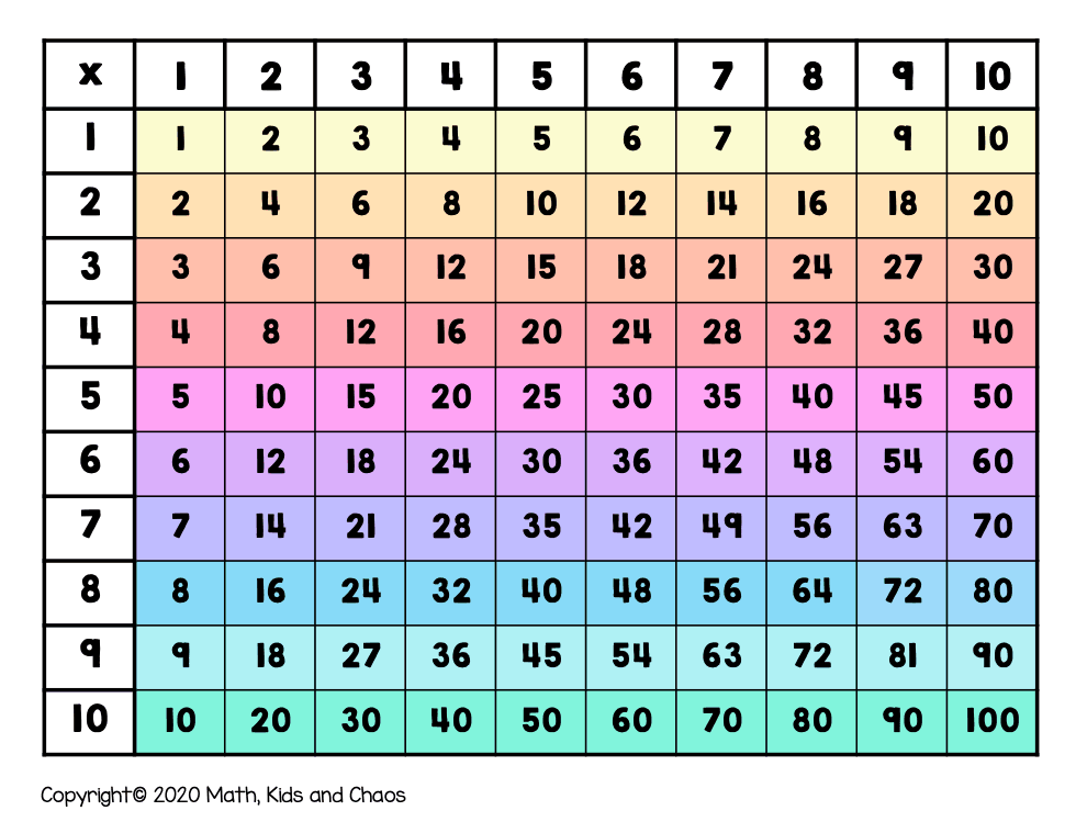 multiplication grid showing times tables horizontally