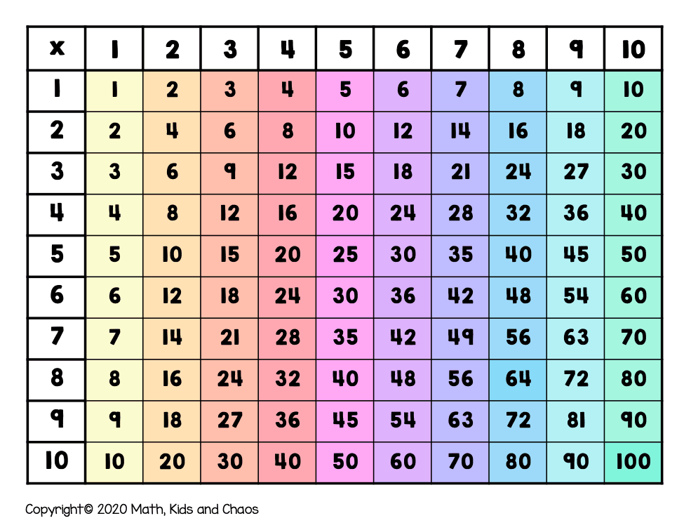 multiplication table showing times tables vertically