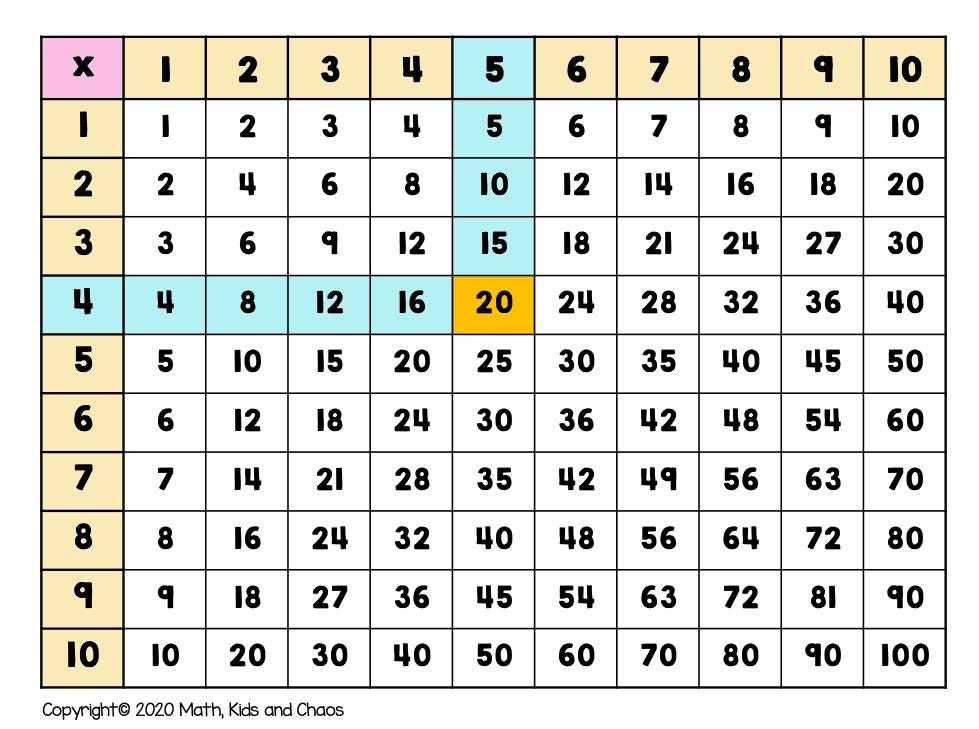 chart showig 4 x 6