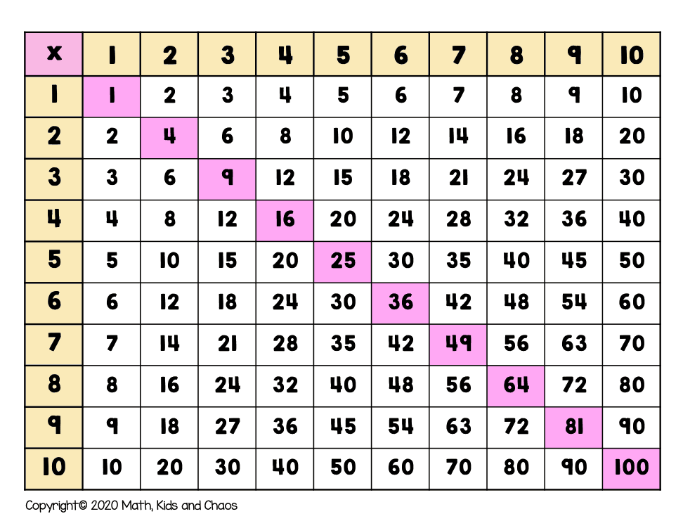 multiplication grid showing square numbers