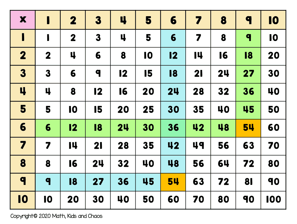 multiplication table showing 6 x 9 and 9 x 6