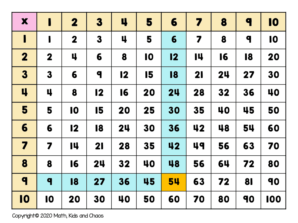 chart showing 9 x 6