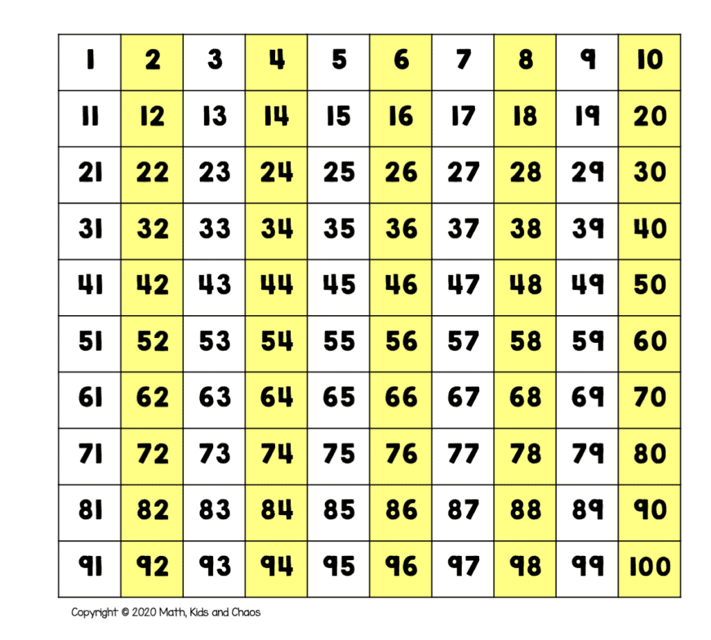 Skip counting by 2 shown on a hundred chart