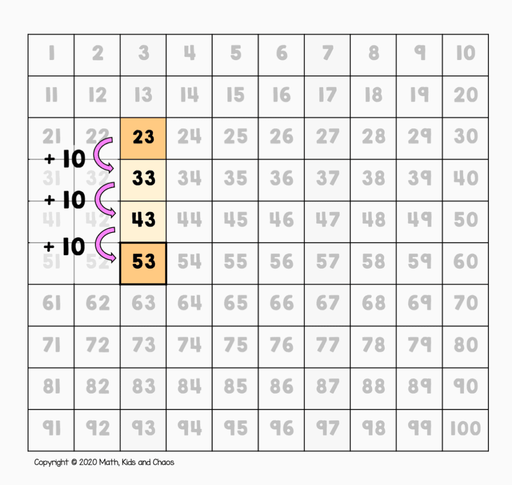 23 + 20 shown on a 100 square