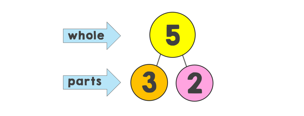 number bond showing 5 broken down into 3 and 2