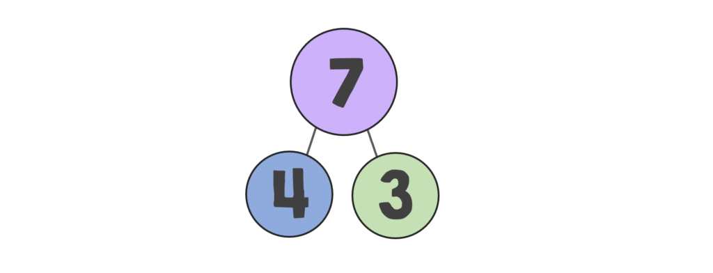 number bond showing 7 broken down into 4 and 3