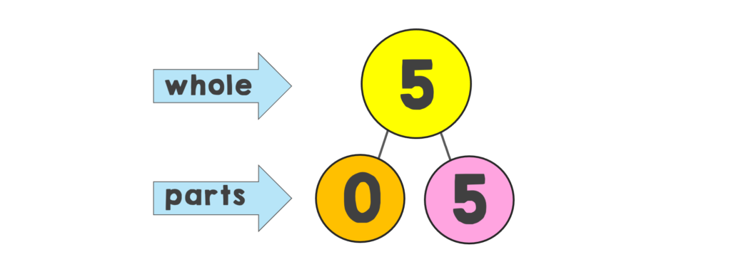 number bond showing 5 broken down into 0 and 5